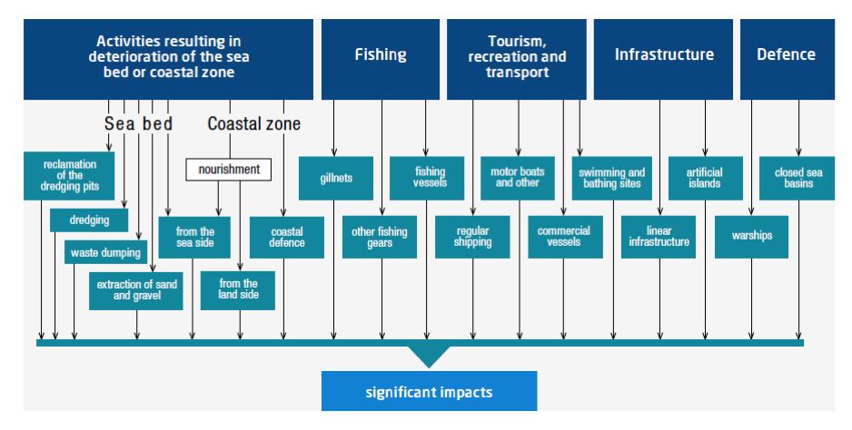 Sources of potential significant impacts on environment. Source: Kruk-Dowgiałło L., Opioła R. and Michałek-Pogorzelska M. (Eds.) (2011) PrognozaoddziaływanianaśrodowiskoPilotażowegoprojektuplanuzagospodarowaniaprzestrzennegozachodniejczęściZatokiGdańskiej