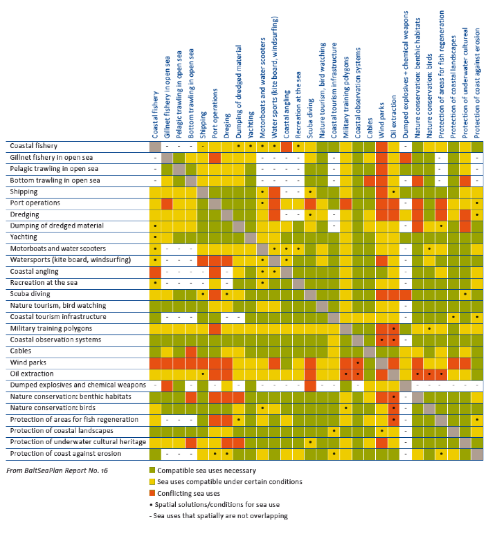 BaltSeaPlan compatibility matrix