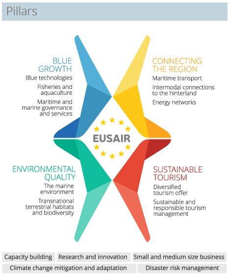 EUSAIR Pillars. Source: EUSAIR website