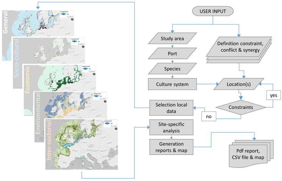 """AquaSpace tool conceptual overview. Source: AquaSpace Deliverable 3.3, """"AquaSpace tool to support MSP"""""""