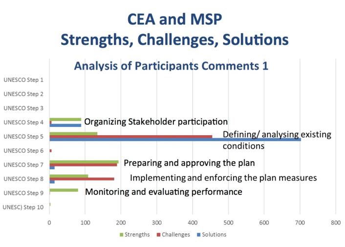 FAQ | European MSP Platform