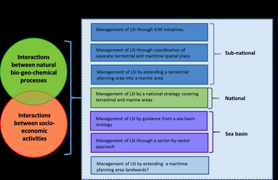 Land-sea interaction framework