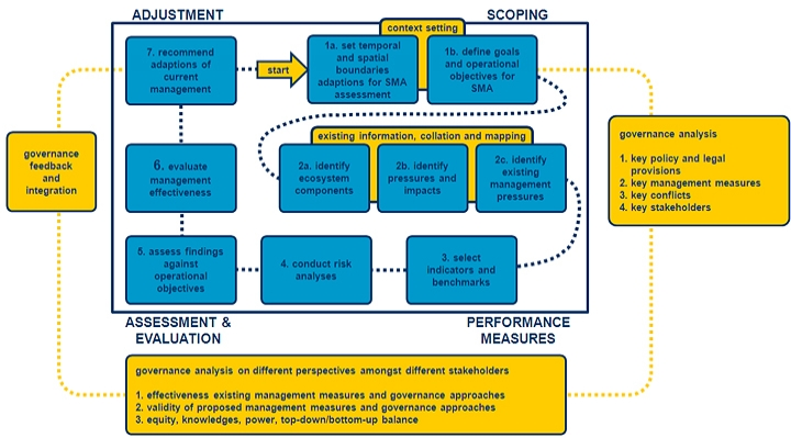 MESMA Framework