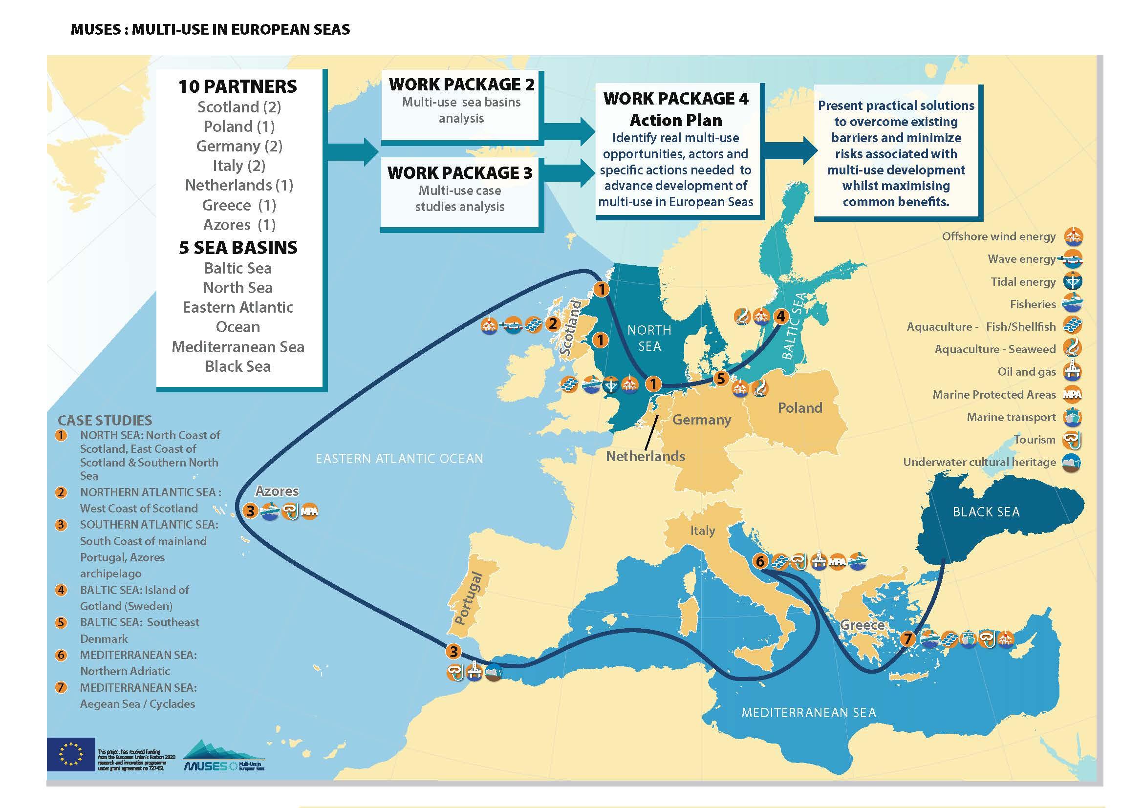 Multi-Use in European Seas | European MSP Platform
