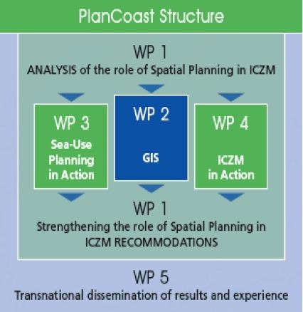 PlanCoast Handbook on Integrated Maritime Spatial Planning, p.8)