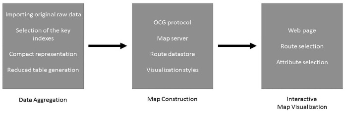 Process flow for AIS data visualisation