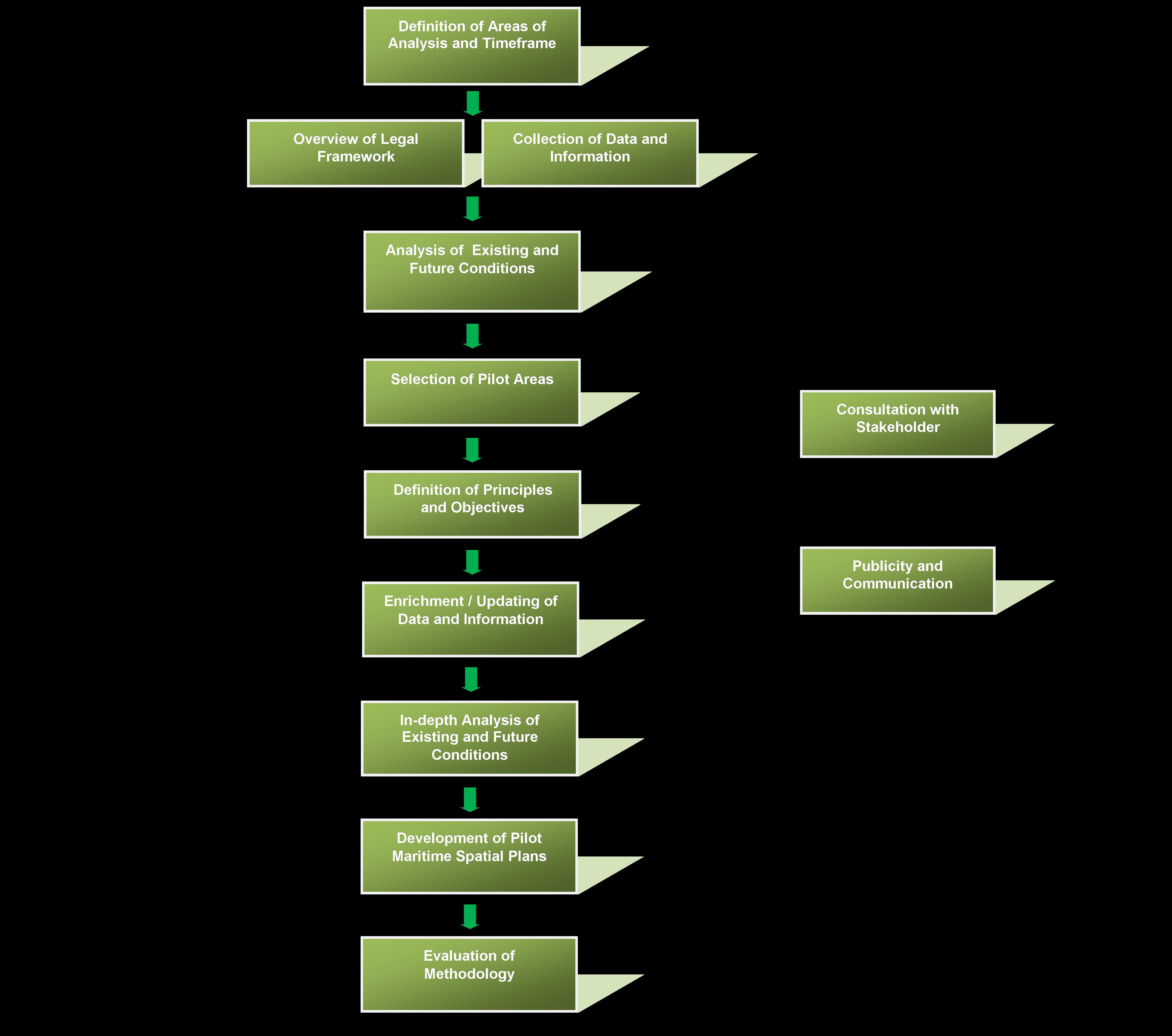 MSP methodology developed in THAL-CHOR