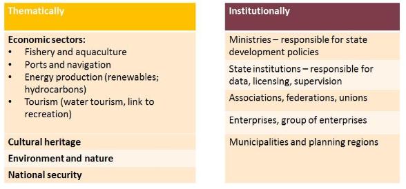 Stakeholder involvement MSP Latvia