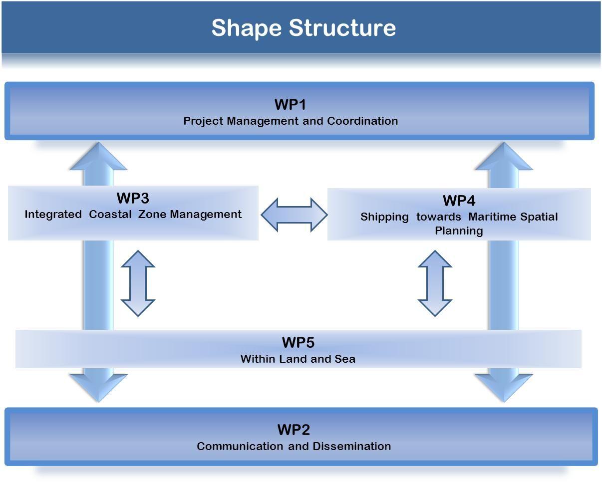 SHAPE's activities flowchart