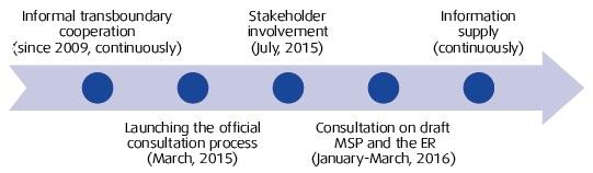 Transboundary consultation process